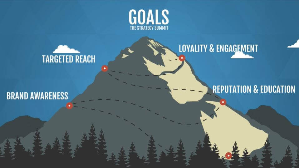 Goals help direct content and organize implementation.