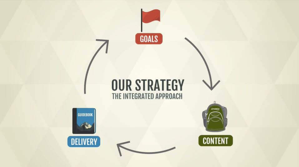 Goals, content and delivery all work together to create a complete strategy.