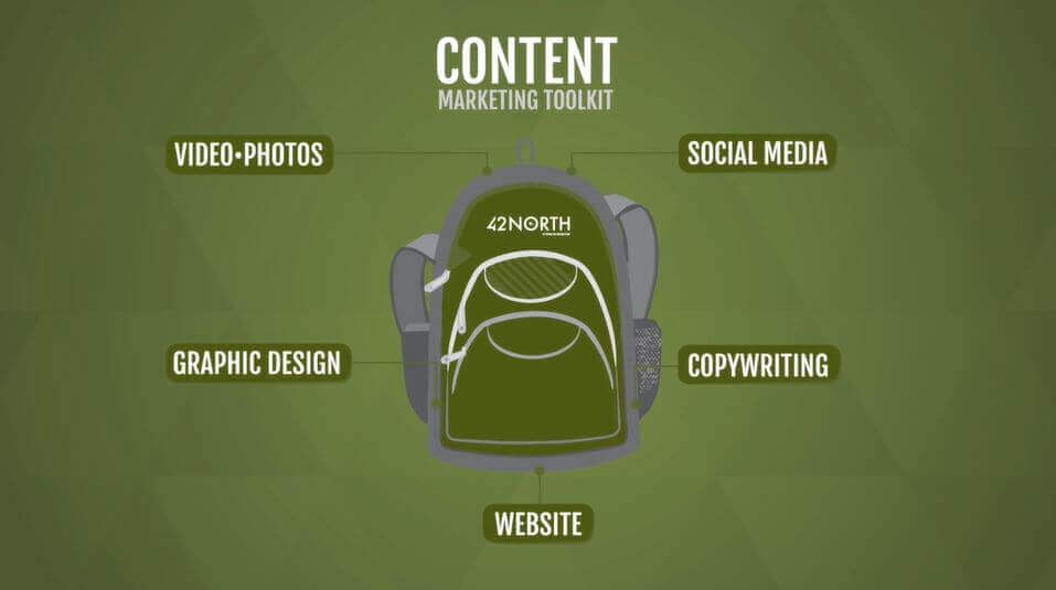 Content, directed by goals and implemented properly creates a complete strategy.
